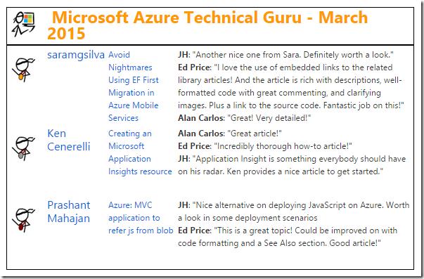 The Microsoft Azure category in the March 2015 Microsoft TechNet Guru Awards