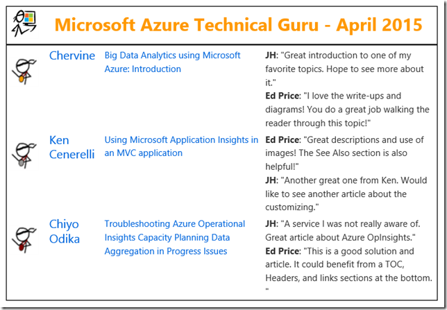 Microsoft TechNet Guru Awards (April 2015)