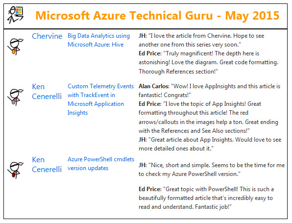 Microsoft TechNet Guru Awards (May 2015)
