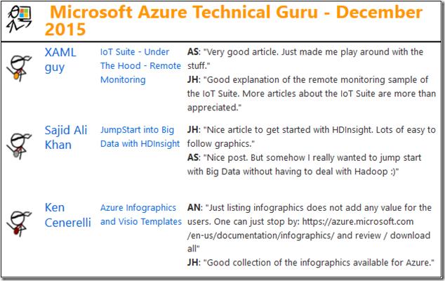 2015-12-Guru-Azure