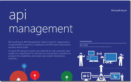 Azure Infographics and Visio Templates | Ken Cenerelli