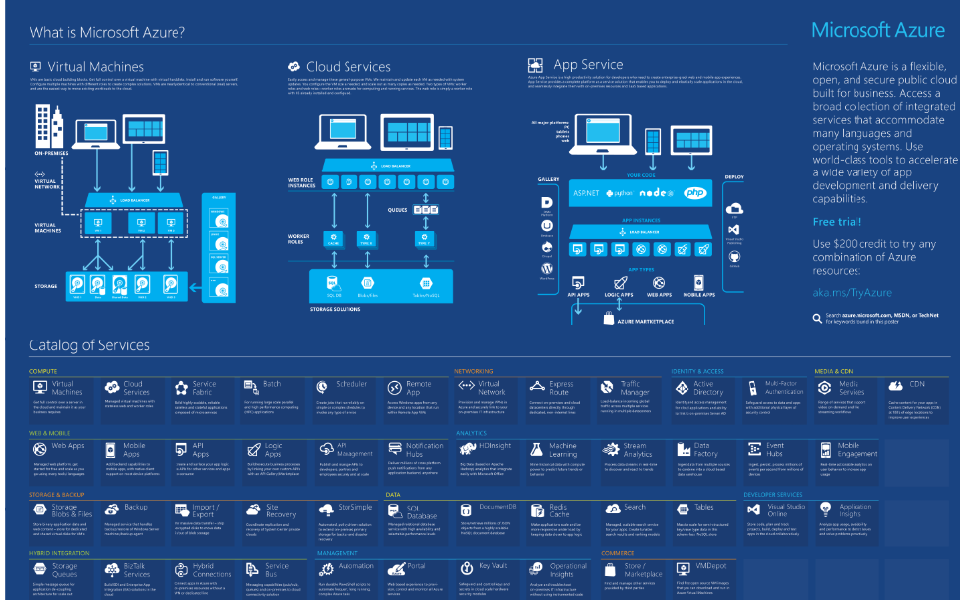 Azure infographics and visio templates ken cenerelli azure malvernweather Images