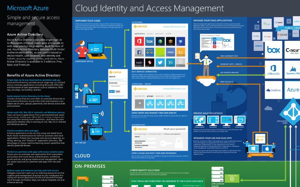 Cloudidentity on Azure Ad Office 365 Visio Diagram