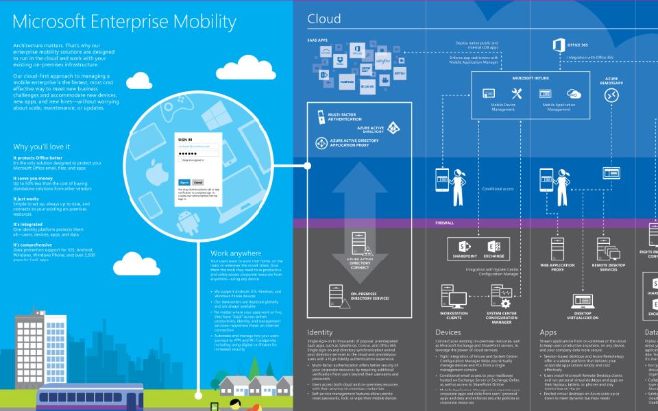 Azure Infographics And Visio Templates Ken Cenerelli