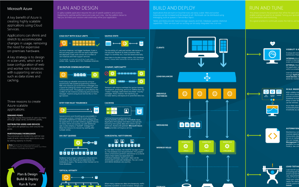 Azure infographics and visio templates ken cenerelli for Visio template for software architecture