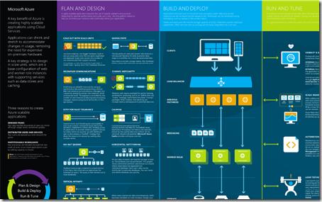 Infographic Ideas microsoft infographics templates : Azure Infographics and Visio Templates | Ken Cenerelli
